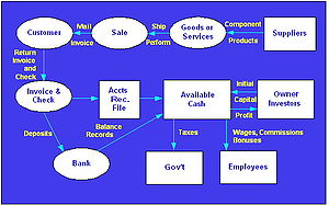 A diagram of the company cash cycle from first...